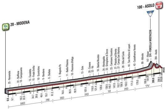 Giro 2016 Asolo
