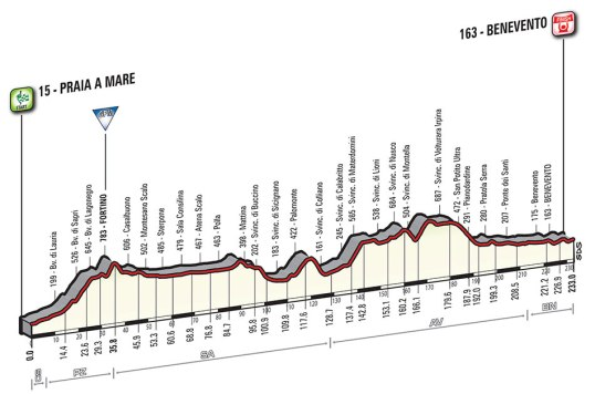 Giro 2016 Benevento