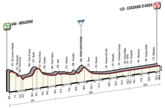 Giro 2016 Cassano d'Adda
