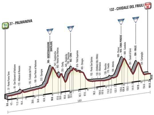 Giro 2016 Cividale del Friuli