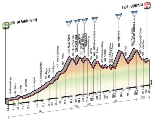 Giro 2016 Corvara