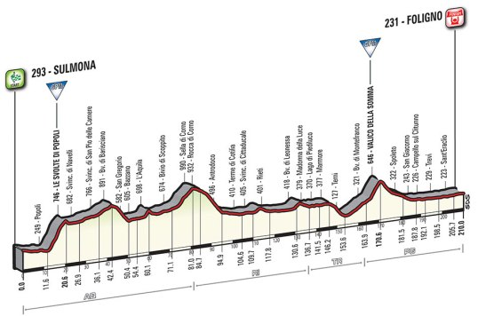 Giro 2016 Foligno