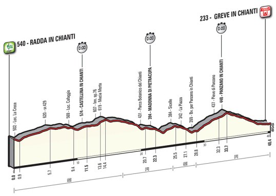 Giro 2016 Greve in Chianti