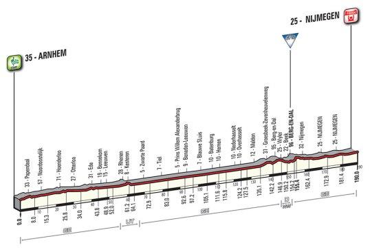 Giro 2016 Nijmegen