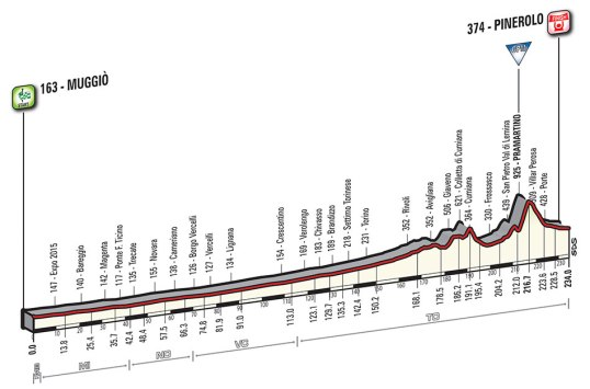 Giro 2016 Pinerolo