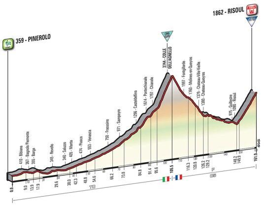 Giro 2016 Risoul