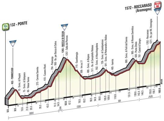 Giro 2016 Roccaraso