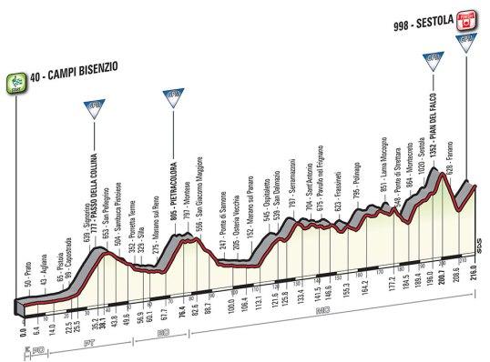 Giro 2016 Sestola