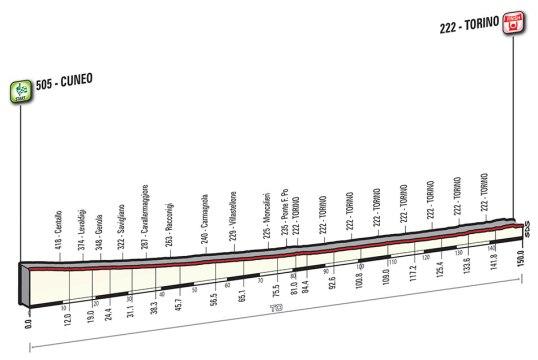 Giro 2016 Torino