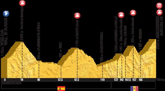 Le Tour 2016 Andorra Arcalis