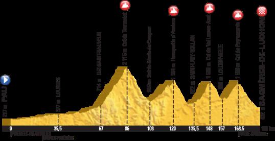 Le Tour 2016 Bagnères-de-Luchon