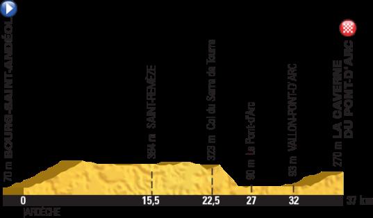 Le Tour 2016 La Caverne du Pont-d'Arc