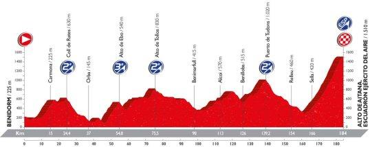 Vuelta 2016 Alto de Aitana