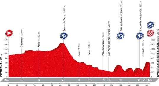 Vuelta 2016 Alto del Naranco