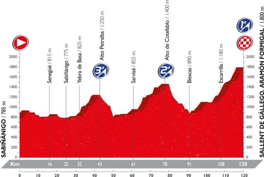 Vuelta 2016 Aramon Formigal