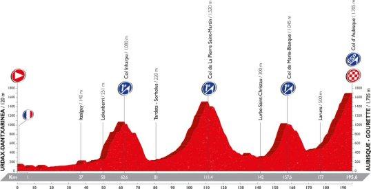 Vuelta 2016 Aubisque