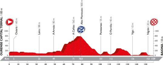 Vuelta 2016 Baiona