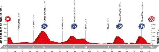 Vuelta 2016 Bilbao