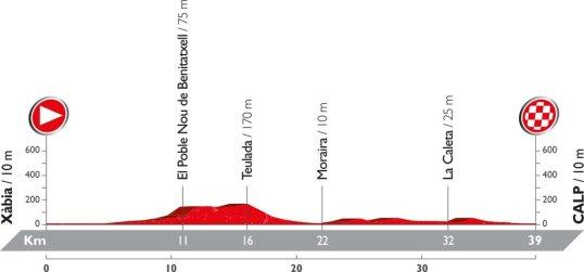 Vuelta 2016 Calpe