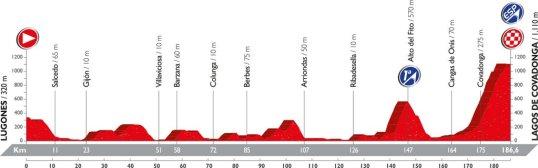 Vuelta 2016 Lagos de Covadonga