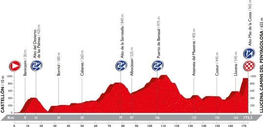 Vuelta 2016 Llucena