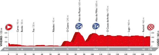 Vuelta 2016 Lugo