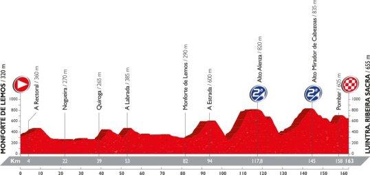 Vuelta 2016 Luintra