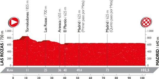Vuelta 2016 Madrid