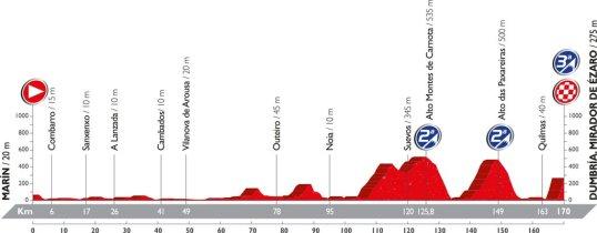 Vuelta 2016 Miradoz de Ezaro