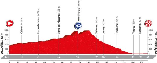 Vuelta 2016 Peñíscola