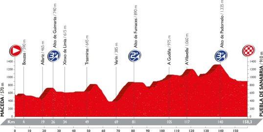 Vuelta 2016 Puebla de Sanabria