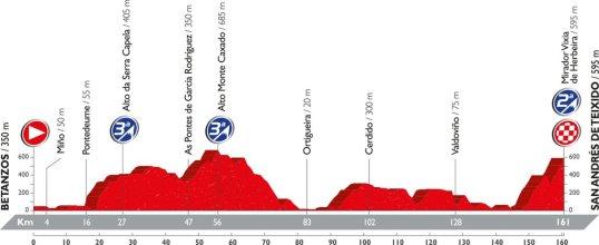 Vuelta 2016 San Andres de Teixido