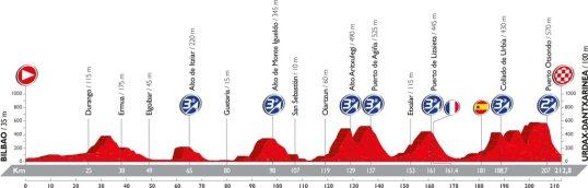 Vuelta 2016 Urdax-Dantxarinea