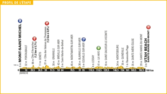 TdF 2016 Stage 1