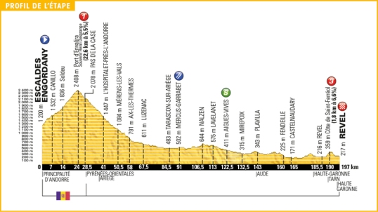 TdF 2016 Stage 10