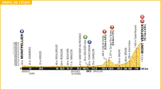 TdF 2016 Stage 12