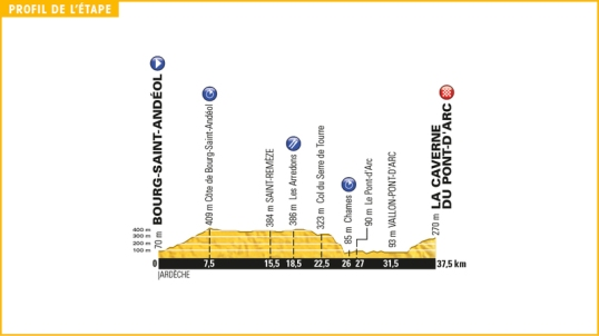 TdF 2016 Stage 13