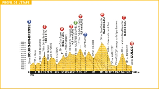 TdF 2016 Stage 15