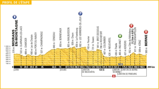 TdF 2016 Stage 16