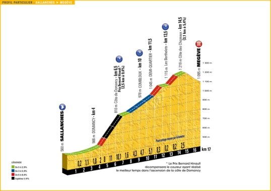 TdF 2016 Stage 18