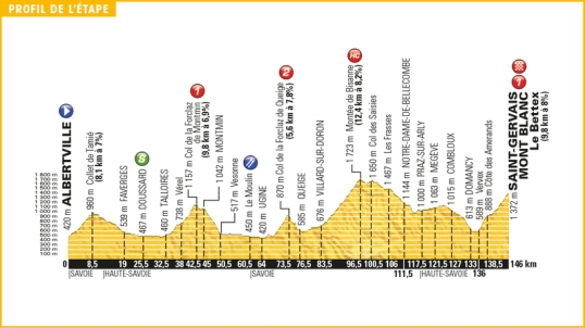 TdF 2016 Stage 19