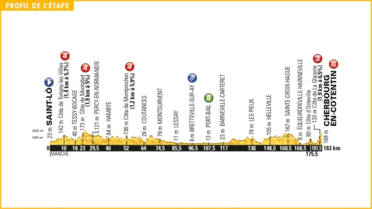 TdF 2016 Stage 2