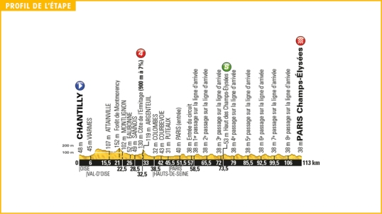 TdF 2016 Stage 21