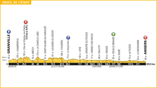 TdF 2016 Stage 3