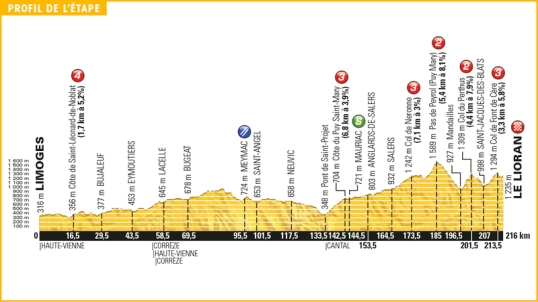 TdF 2016 Stage 5