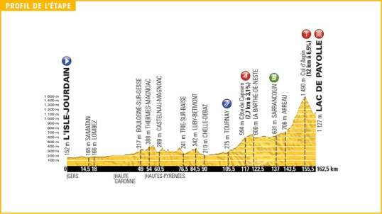 TdF 2016 Stage 7
