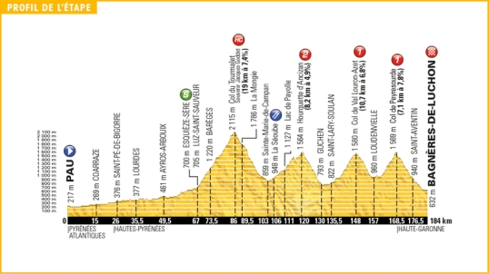 TdF 2016 Stage 8