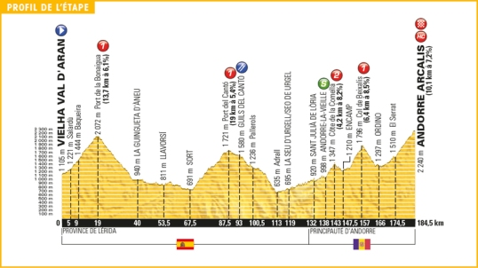 TdF 2016 Stage 9