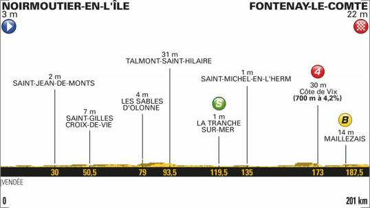 TdF 2018 Stage 1