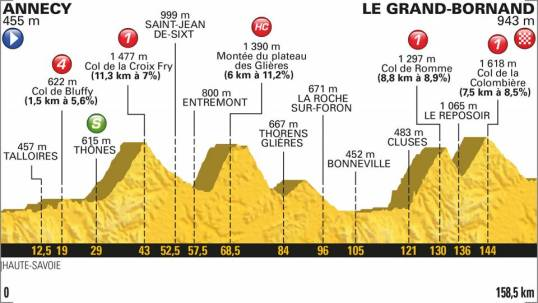 TdF 2018 Stage 10